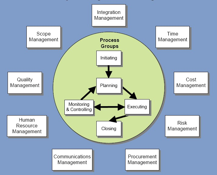 Project_Management Knowledge Areas & Process Groups