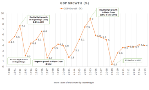 growth-volatility-in-pakistan