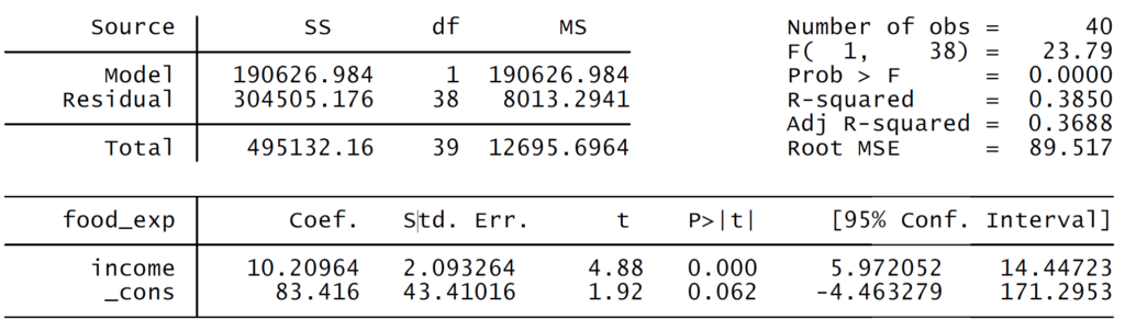 results of simple linear regression example